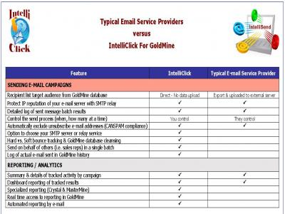 Intelliclick offers superior features and value compared to other email services